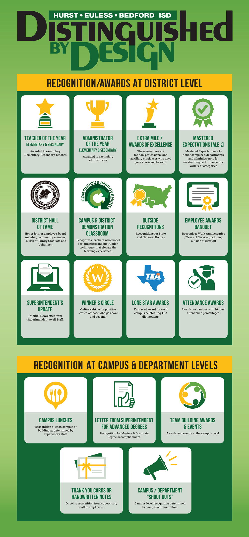 Distinguished by Design infographic - full transcript is on this page